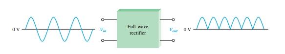 Full wave rectifier block diagram