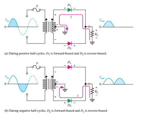 Center Tapped Full wave rectifier