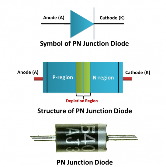 PN Junction Diode, its Characteristics and Applications