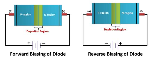 Biasing of PN Junction Diode