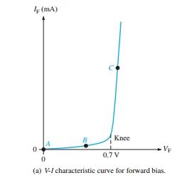 v-I chracterstics of Diode