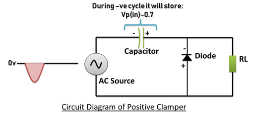 Positive clamper During negative cycle