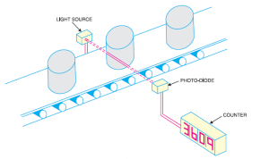 application of photodiode 2