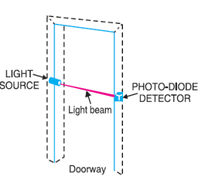 application of photodiode