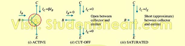 Different operating regions of Bipolar junction transistor