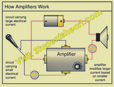 Bipolar Junction transistor as an amplifier