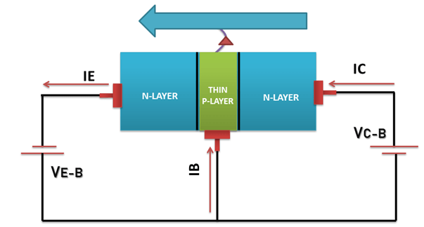 NPN Bipolar Junction Transistor operations