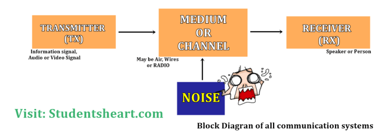 block diagram of electronic communication systems