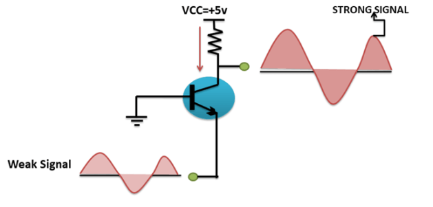 common base amplifier working