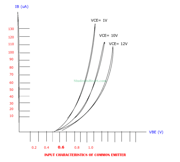 input characteristcis curve of common emitter amplifier