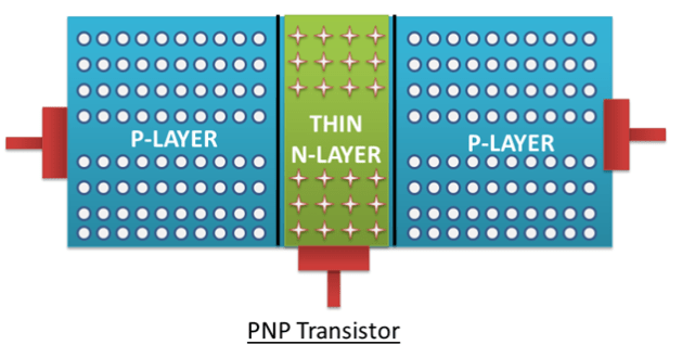 PNP transistor Construction