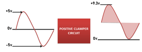 Positive clamper circuit