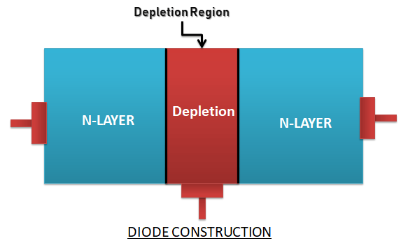 diode construction