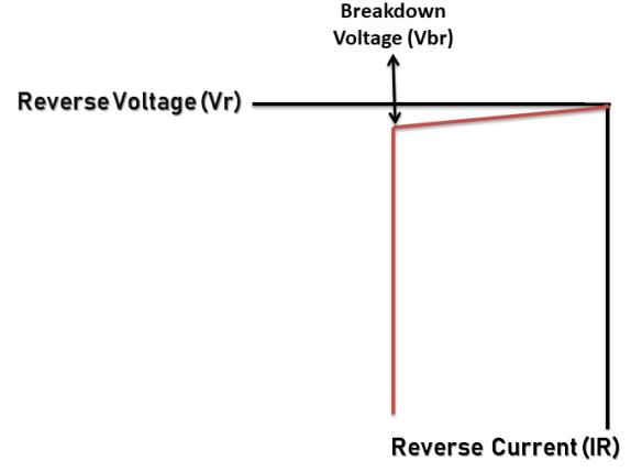 PN junction diode on Reverse bias