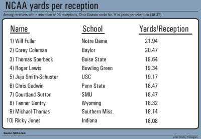 NCAA Yards Per Reception