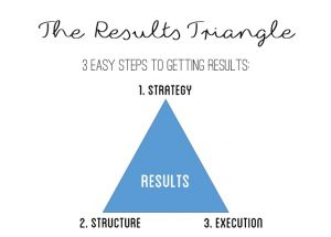 The Results Triangle