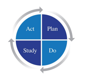 Always improve using the PDSA Model pictured here.