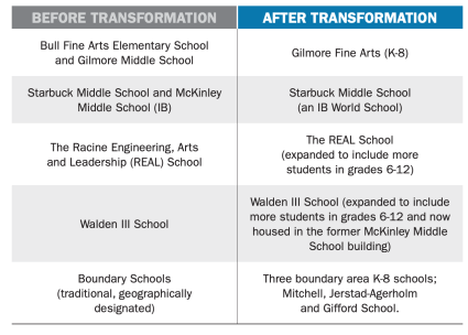 racine-unified-school-district-school-transformation-chart-WSN