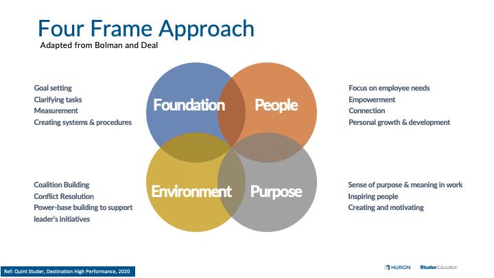 organizational-stress-trauma_four-frame-approach_studer