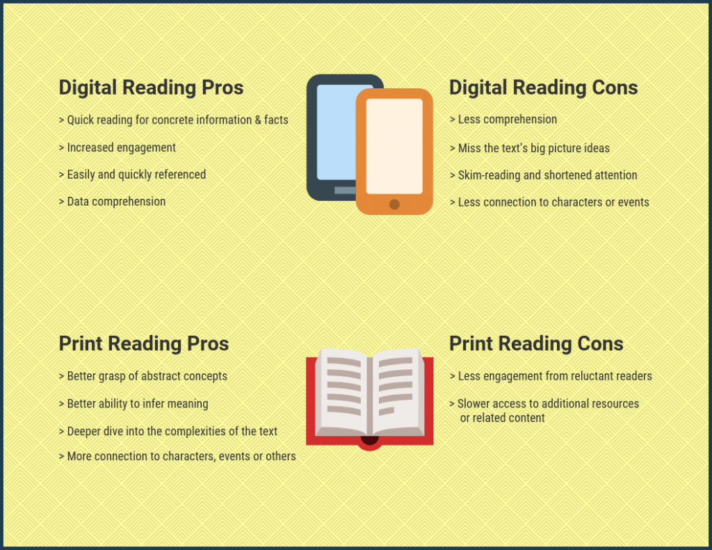 Pros and cons of digital reading and print reading