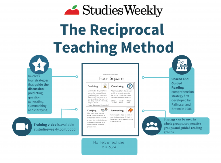 The Reciprocal Teaching Method