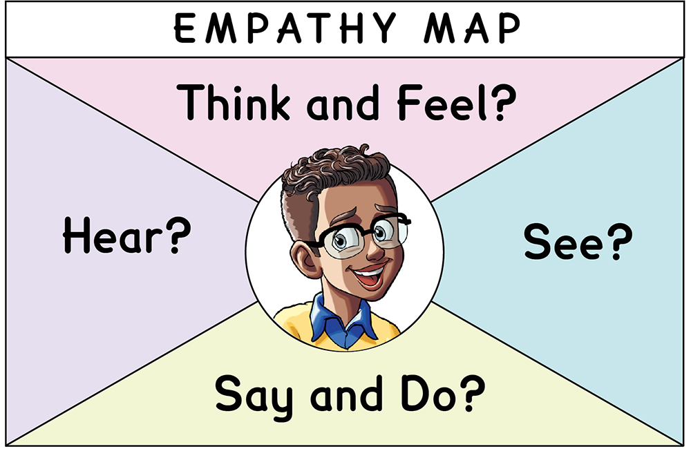 Studies weekly empathy map for social-emotional learning