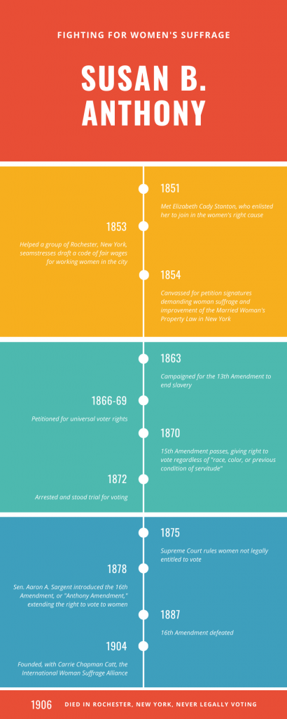 Susan B Anthony info graphic by studies weekly