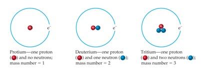 struktur atom hidrogen