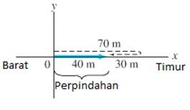 contoh soal gerak lurus beraturan