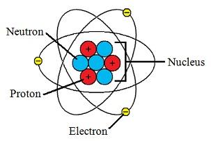atom dan komponennya
