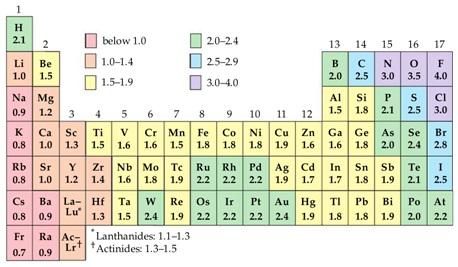 Sistem periodik unsur sifat sifat pada tabel periodik unsur kimia elektronegativitas sistem periodik unsur urtaz Gallery