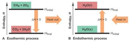 termokimia entalpi
