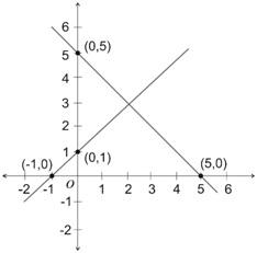 grafik sistem persamaan linear