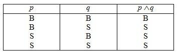 tabel kebenaran konjungsi