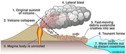 letusan gunung berapi dan tsunami