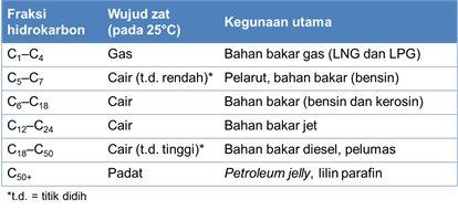 kegunaan hidrokarbon
