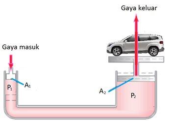 penerapan hukum pascal pada rem hidrolik