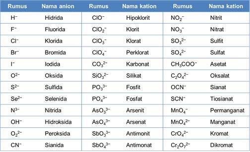 nama senyawa kimia anion dan kation