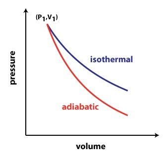 perbandingan adiabatik dan isotermik
