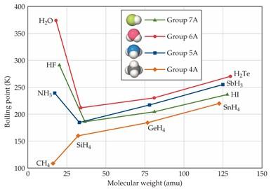 titik didih senyawa biner hidrogen & golongan iva viia
