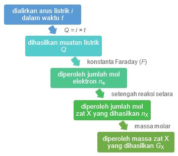 hukum faraday listrik dan elektrolisis