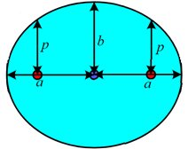 eksentrisitas orbit