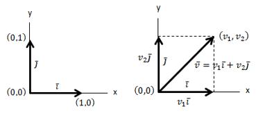 panjang vektor di r2