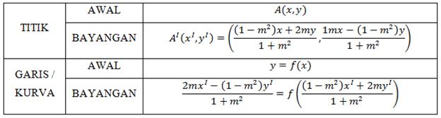 refleksi terhadap garis dan kurva