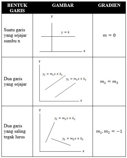 hubungan garis dengan gradien
