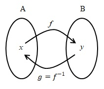 fungsi invers