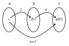 fungsi komposisi