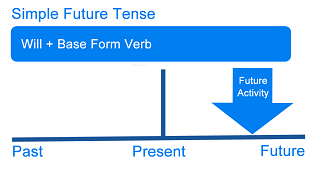 simple future tense illustration