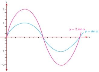 grafik a sin x