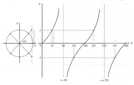 grafik fungsi tangen baku